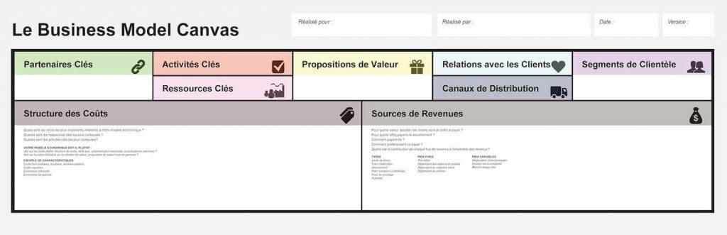 Le Business Model Caneva est un graphique permettant de mesurer l'impact d'un projet de design d'expérience utilisateur sur le modèle économique d'une entreprise.