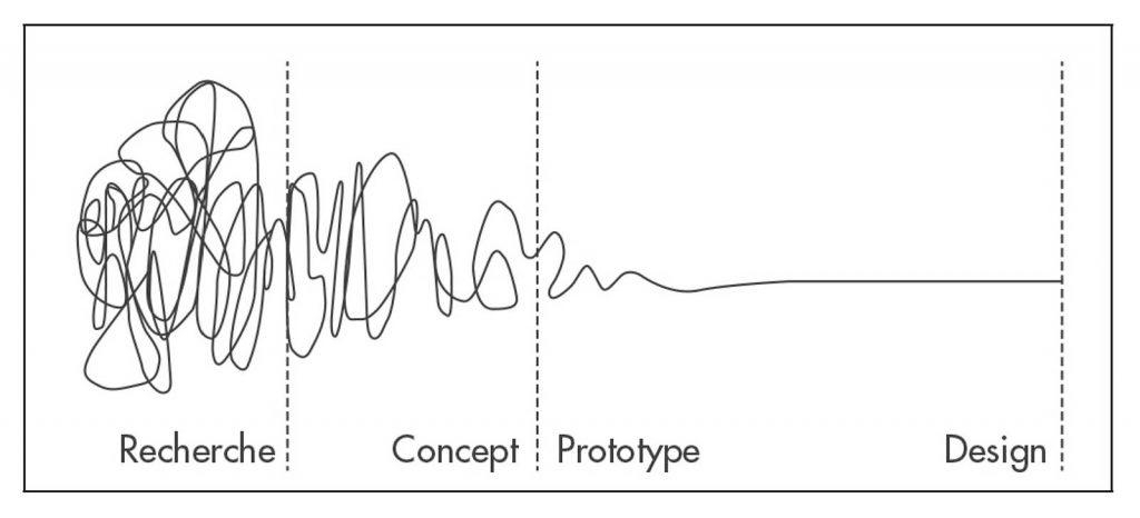 Le schéma de Damian Newman qui nous explique les processus du design dans le cadre de l'article de l'agence Bolectif à Marseille qui détaille le métier d'UX designer
