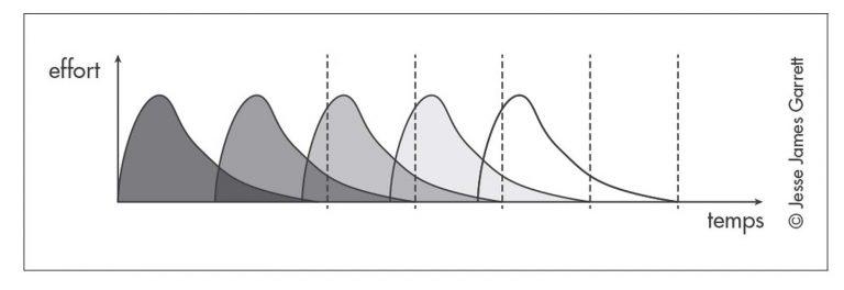 Le schéma de J.J Garrett qui nous explique les interdépendances des différentes phases dans le processus du design dans le cadre l'article Bolectif sur les UX designers