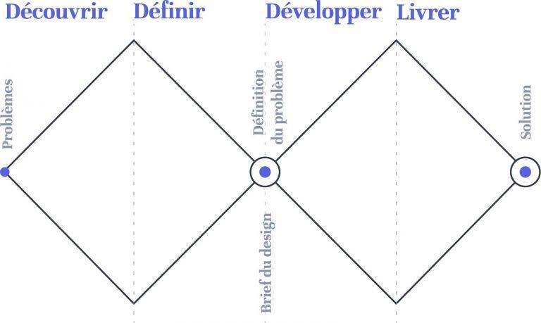 Le schéma en double diamant du Design Council qui nous explique les processus du design dans le cadre de l'article de l'agence Bolectif à Marseille qui détaille les différentes phases de l'UX design